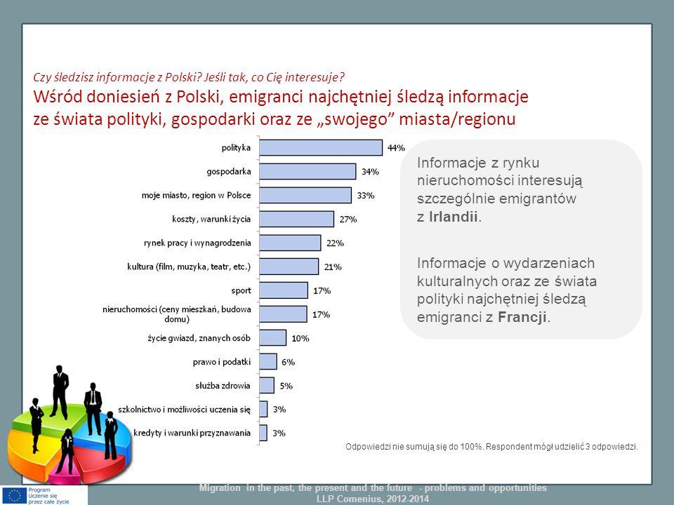 Czy śledzisz informacje z Polski? Jeśli tak, co Cię interesuje? Wśród doniesień z Polski, emigranci najchętniej śledzą informacje ze świata polityki,