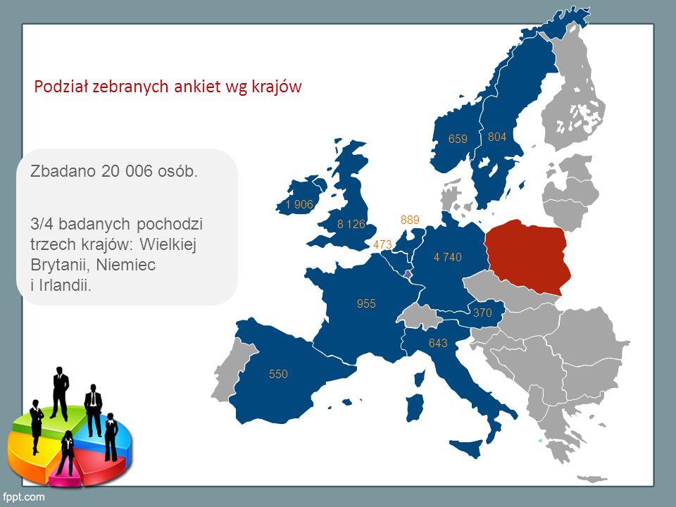 Podział zebranych ankiet wg krajów 1 906 8 126 4 740 955 889 804 659 643 550 473 370 Zbadano 20 006 osób.