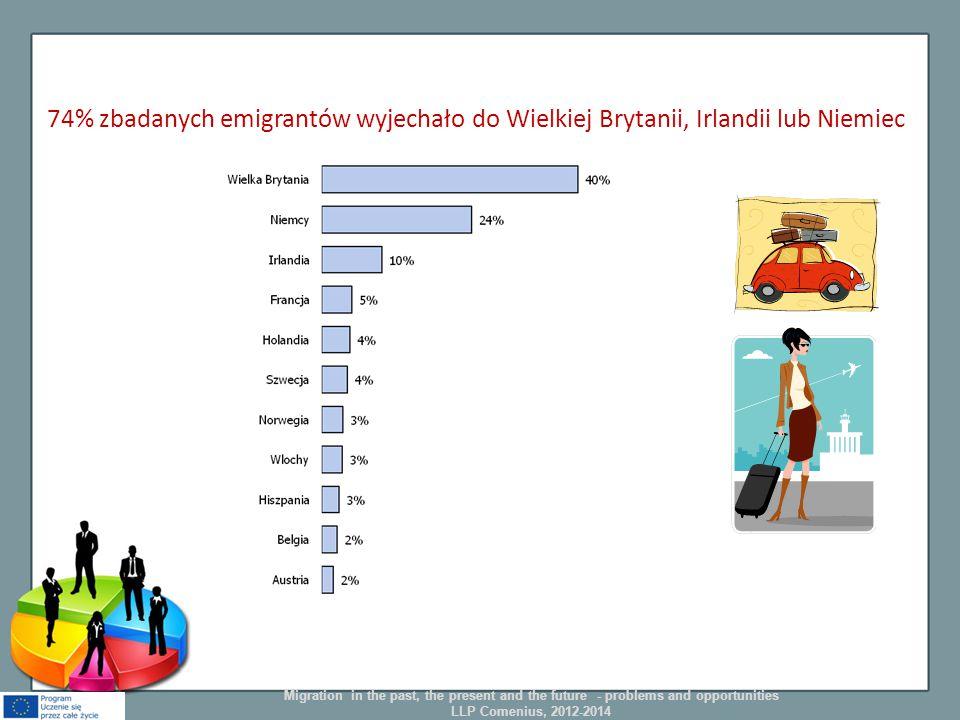 74% zbadanych emigrantów wyjechało do Wielkiej Brytanii, Irlandii lub Niemiec Migration in the past, the present and the future - problems and opportu
