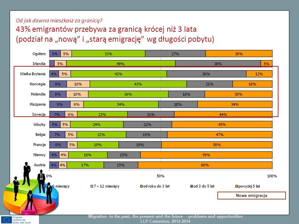 """Od jak dawna mieszkasz za granicą? 43% emigrantów przebywa za granicą krócej niż 3 lata (podział na """"nową"""" i """"starą emigrację"""" wg długości pobytu) Now"""