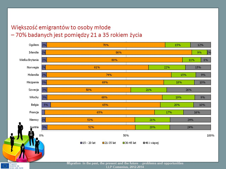 Większość emigrantów to osoby młode – 70% badanych jest pomiędzy 21 a 35 rokiem życia Migration in the past, the present and the future - problems and opportunities LLP Comenius, 2012-2014