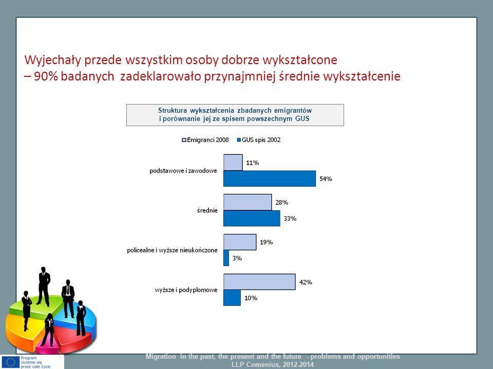Wyjechały przede wszystkim osoby dobrze wykształcone – 90% badanych zadeklarowało przynajmniej średnie wykształcenie Struktura wykształcenia zbadanych emigrantów i porównanie jej ze spisem powszechnym GUS Migration in the past, the present and the future - problems and opportunities LLP Comenius, 2012-2014