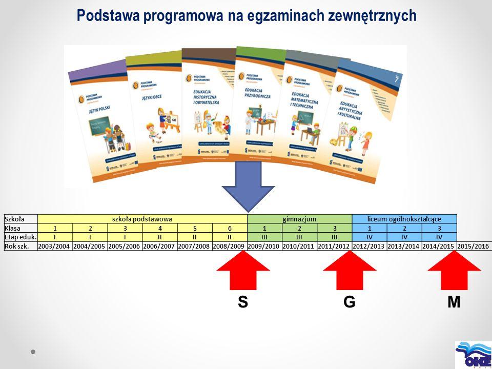 Szkołaszkoła podstawowagimnazjumliceum ogólnokształcące Klasa123456123123 Etap eduk.IIIII III IV Rok szk.2003/20042004/20052005/20062006/20072007/2008