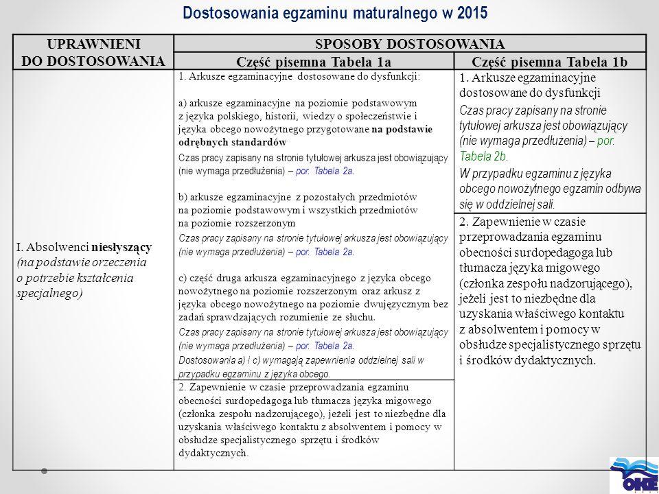Dostosowania egzaminu maturalnego w 2015 UPRAWNIENI DO DOSTOSOWANIA SPOSOBY DOSTOSOWANIA Część pisemna Tabela 1aCzęść pisemna Tabela 1b I. Absolwenci