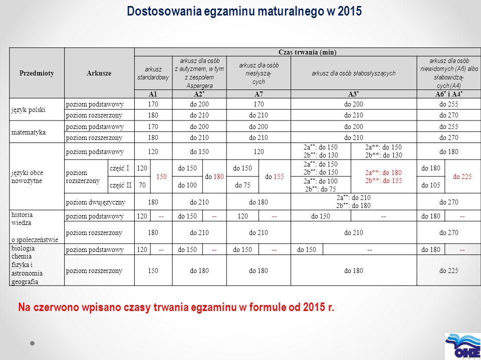 Dostosowania egzaminu maturalnego w 2015 PrzedmiotyArkusze Czas trwania (min) arkusz standardowy arkusz dla osób z autyzmem, w tym z zespołem Asperger