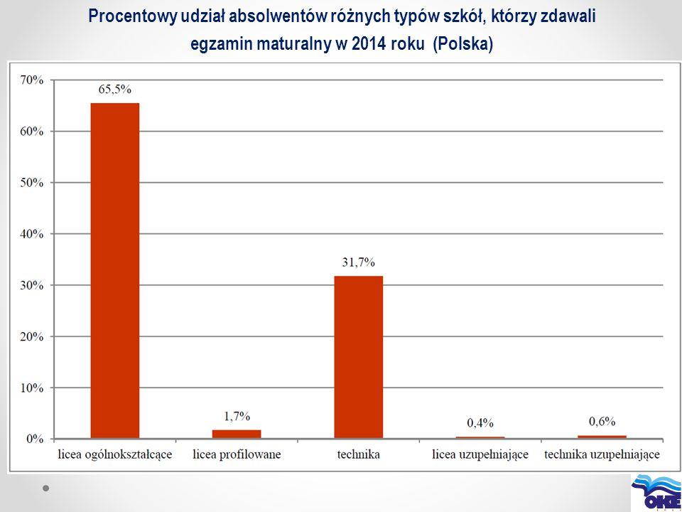 Procentowy udział absolwentów różnych typów szkół, którzy zdawali egzamin maturalny w 2014 roku (Polska)