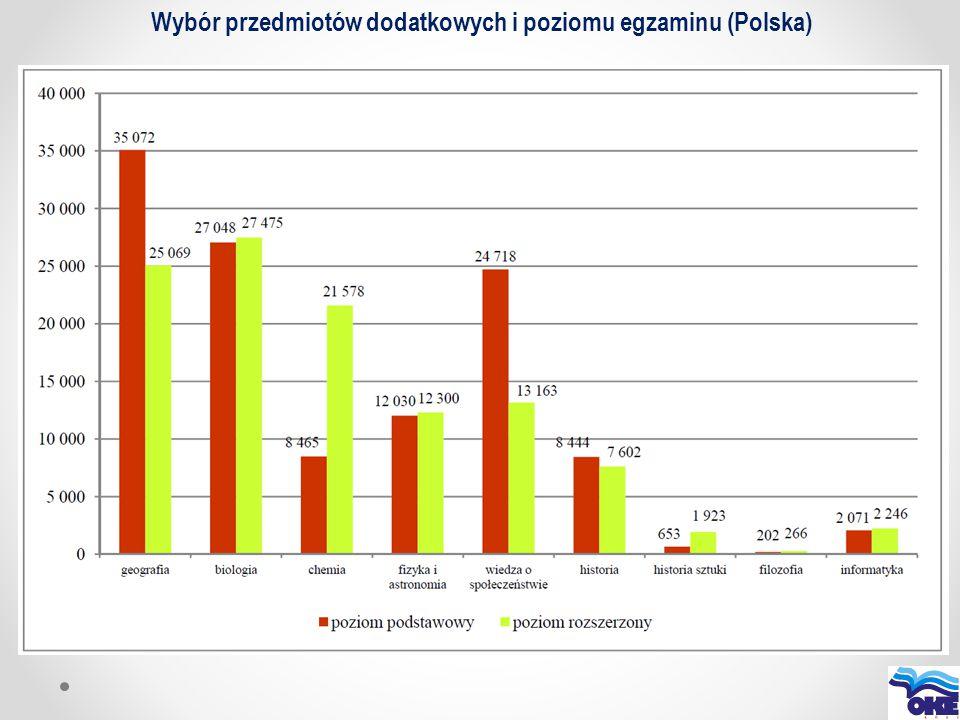 Wybór przedmiotów dodatkowych i poziomu egzaminu (Polska)