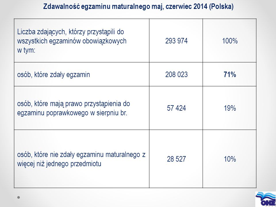 Zdawalność egzaminu maturalnego maj, czerwiec 2014 (Polska) Liczba zdających, którzy przystąpili do wszystkich egzaminów obowiązkowych w tym: 293 9741