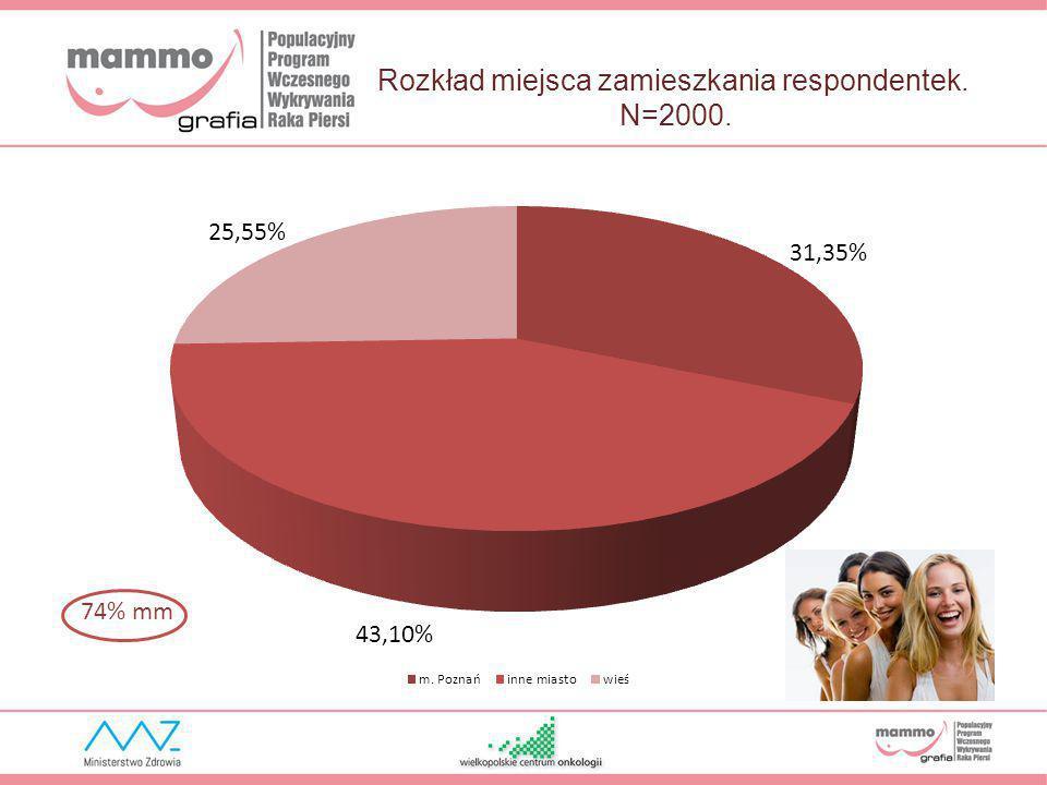 Rozkład miejsca zamieszkania respondentek. N=2000. 74% mm