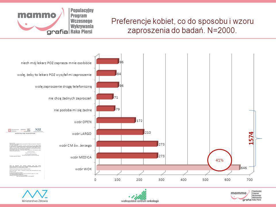 Preferencje kobiet, co do sposobu i wzoru zaproszenia do badań. N=2000. 1574 41%