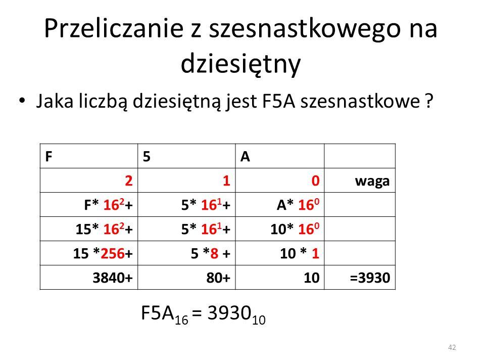 F5A 210waga F* 16 2 +5* 16 1 +A* 16 0 15* 16 2 +5* 16 1 +10* 16 0 15 *256+5 *8 +10 * 1 3840+80+10=3930 Jaka liczbą dziesiętną jest F5A szesnastkowe ?