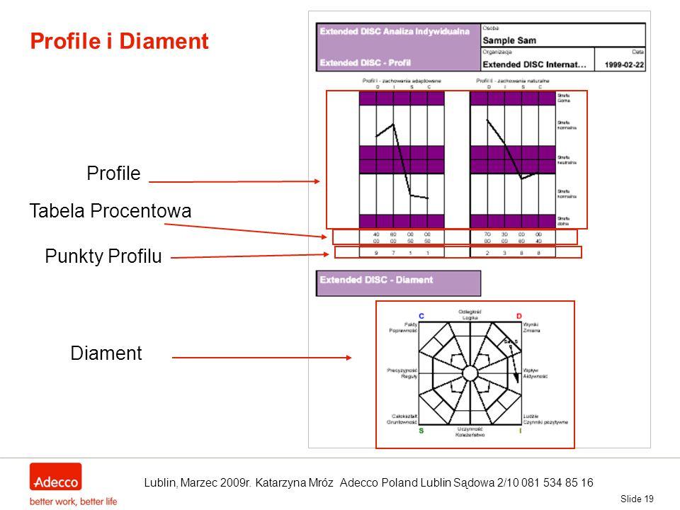 Slide 19 Profile i Diament Diament Profile Tabela Procentowa Punkty Profilu Lublin, Marzec 2009r. Katarzyna Mróz Adecco Poland Lublin Sądowa 2/10 081