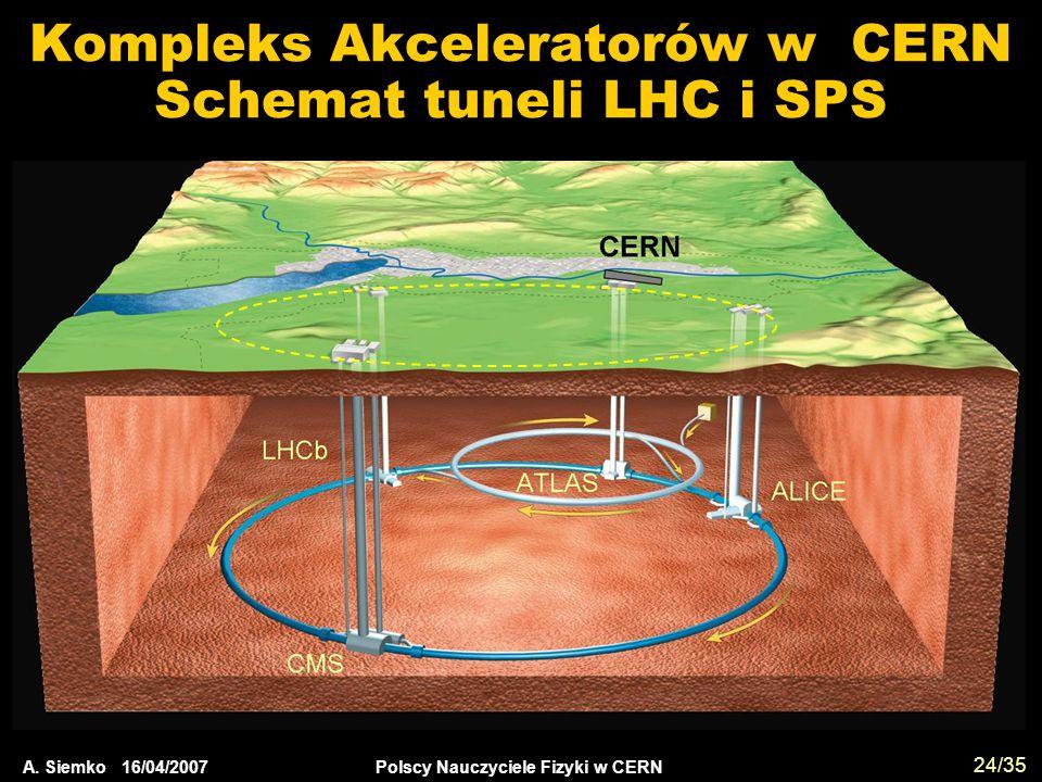 A. Siemko 16/04/2007 Polscy Nauczyciele Fizyki w CERN 24/35 Kompleks Akceleratorów w CERN Schemat tuneli LHC i SPS