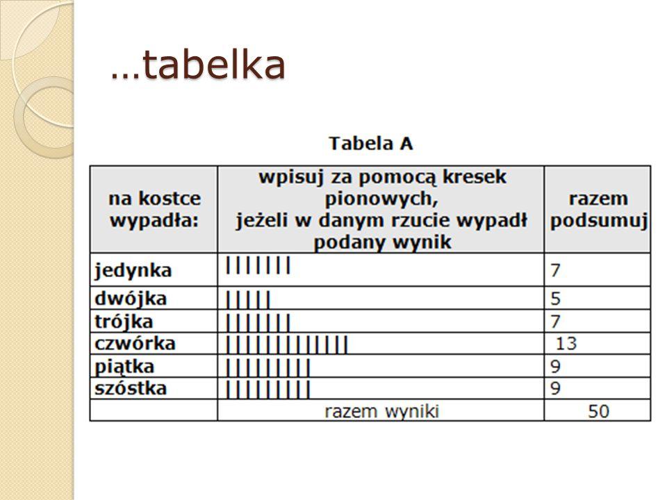 …tabelka …tabelka