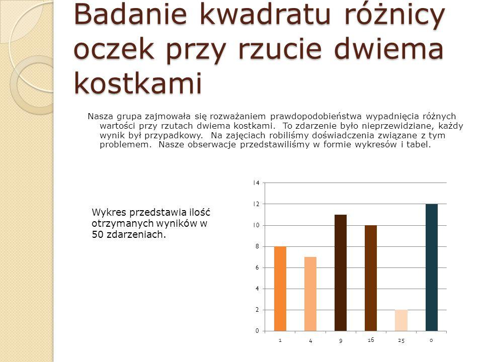 Tematy dla grup : Suma oczek Różnica oczek Iloczyn oczek Kwadrat różnicy oczek W tej prezentacji przedstawione będą wyniki grupy ostatniej….
