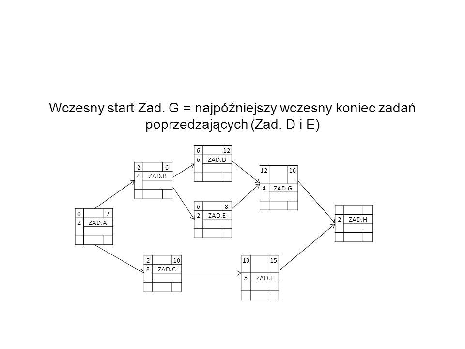 02 2ZAD.A Wczesny start Zad. G = najpóźniejszy wczesny koniec zadań poprzedzających (Zad. D i E) 26 4ZAD.B 612 6ZAD.D 68 2ZAD.E 210 8ZAD.C 1015 5ZAD.F