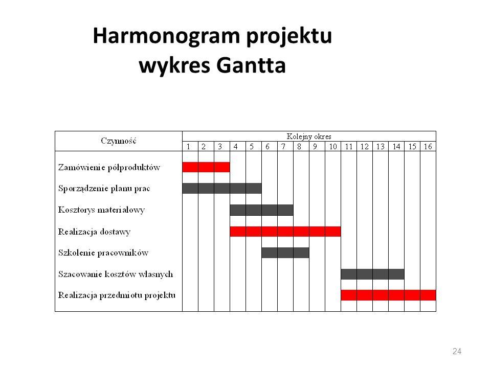 Harmonogram projektu wykres Gantta 24