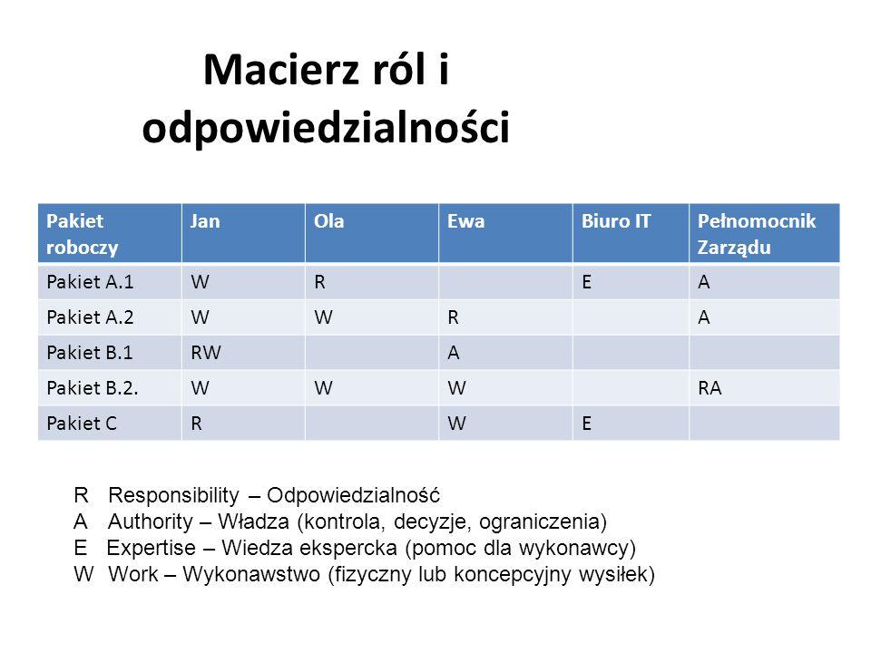 Macierz ról i odpowiedzialności Pakiet roboczy JanOlaEwaBiuro ITPełnomocnik Zarządu Pakiet A.1WREA Pakiet A.2WWRA Pakiet B.1RWA Pakiet B.2.WWWRA Pakiet CRWE RResponsibility – Odpowiedzialność A Authority – Władza (kontrola, decyzje, ograniczenia) E Expertise – Wiedza ekspercka (pomoc dla wykonawcy) W Work – Wykonawstwo (fizyczny lub koncepcyjny wysiłek)