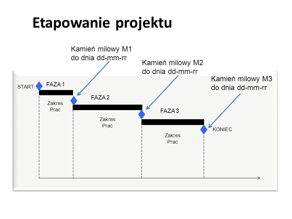 Zakres Prac FAZA 1 FAZA 2 FAZA 3 Zakres Prac START KONIEC Etapowanie projektu Kamień milowy M1 do dnia dd-mm-rr Kamień milowy M2 do dnia dd-mm-rr Kamień milowy M3 do dnia dd-mm-rr