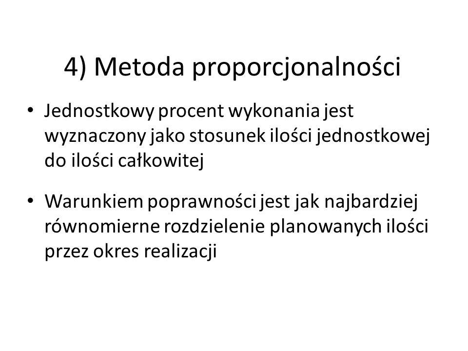 4) Metoda proporcjonalności Jednostkowy procent wykonania jest wyznaczony jako stosunek ilości jednostkowej do ilości całkowitej Warunkiem poprawności jest jak najbardziej równomierne rozdzielenie planowanych ilości przez okres realizacji