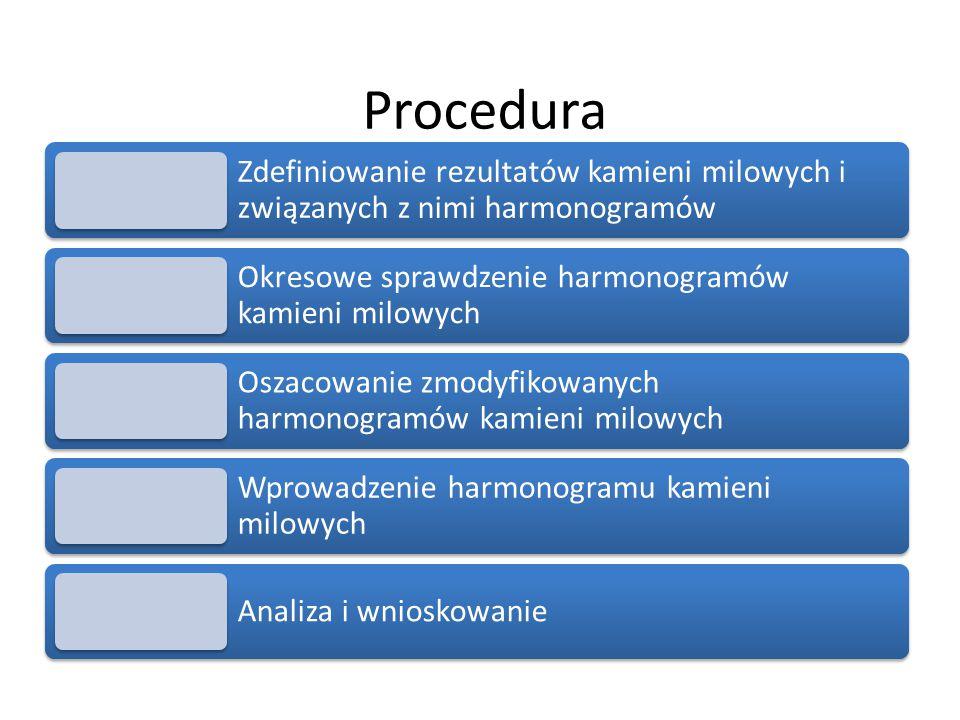 Procedura Zdefiniowanie rezultatów kamieni milowych i związanych z nimi harmonogramów Okresowe sprawdzenie harmonogramów kamieni milowych Oszacowanie zmodyfikowanych harmonogramów kamieni milowych Wprowadzenie harmonogramu kamieni milowych Analiza i wnioskowanie