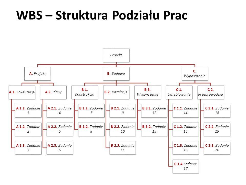 WBS – Struktura Podziału Prac Projekt A. Projekt A.1. Lokalizacja A 1.1. Zadanie 1 A 1.2. Zadanie 2 A 1.3. Zadanie 3 A 2. Plany A 2.1. Zadanie 4 A 2.2