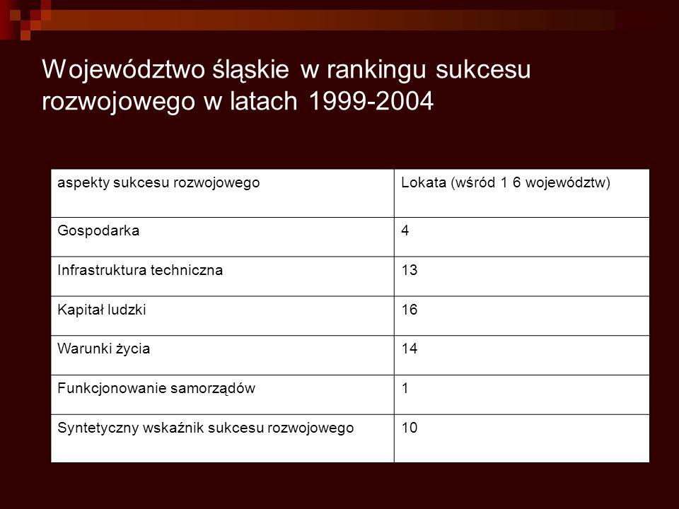 Województwo śląskie w rankingu sukcesu rozwojowego w latach 1999-2004 aspekty sukcesu rozwojowegoLokata (wśród 1 6 województw) Gospodarka4 Infrastrukt