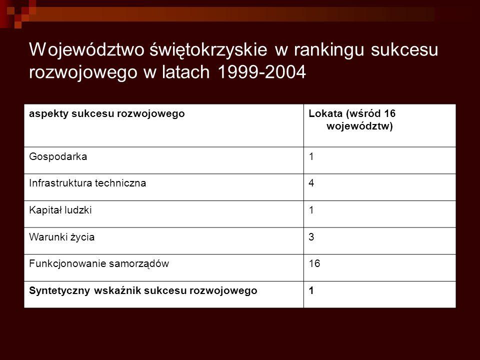 Województwo świętokrzyskie w rankingu sukcesu rozwojowego w latach 1999-2004 aspekty sukcesu rozwojowegoLokata (wśród 16 województw) Gospodarka1 Infra