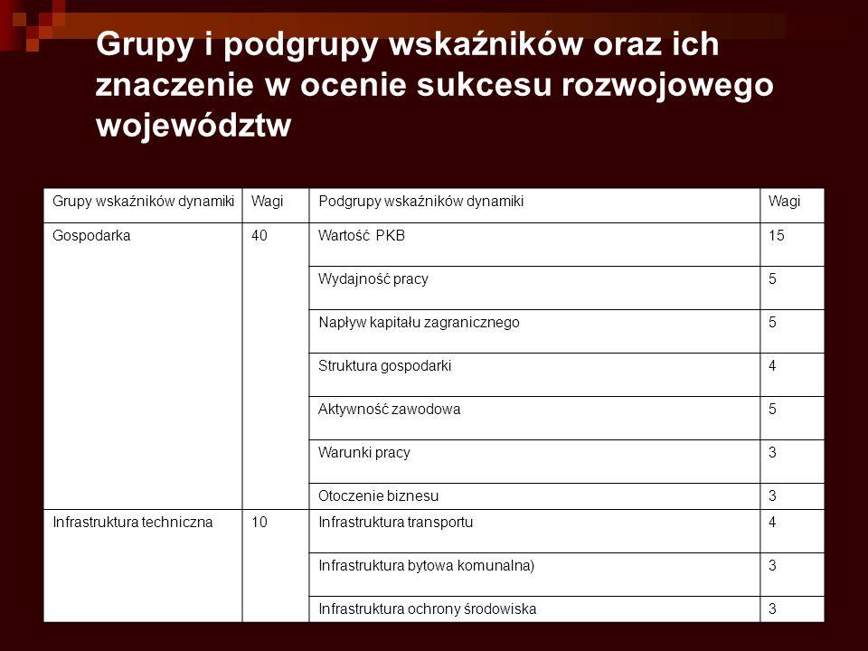 Zasady rozwoju regionalnego I.