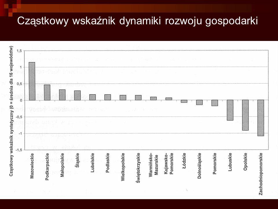 Cząstkowy wskaźnik dynamiki rozwoju gospodarki
