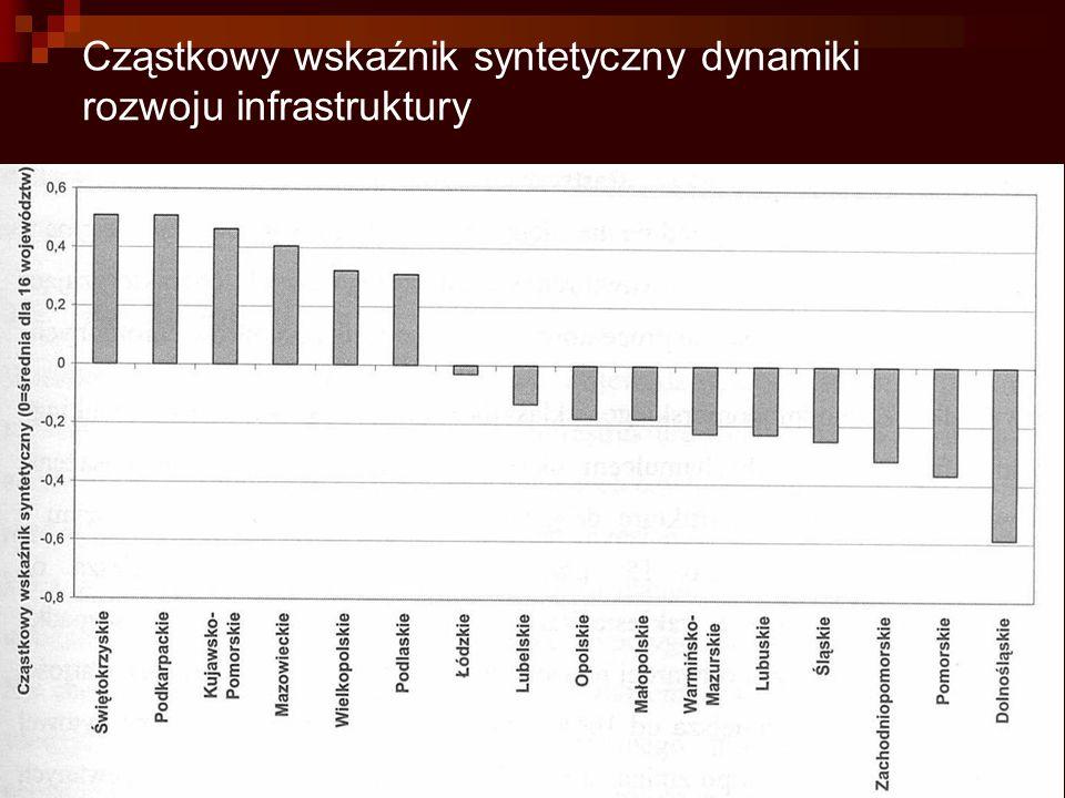Cząstkowy wskaźnik syntetyczny dynamiki rozwoju infrastruktury