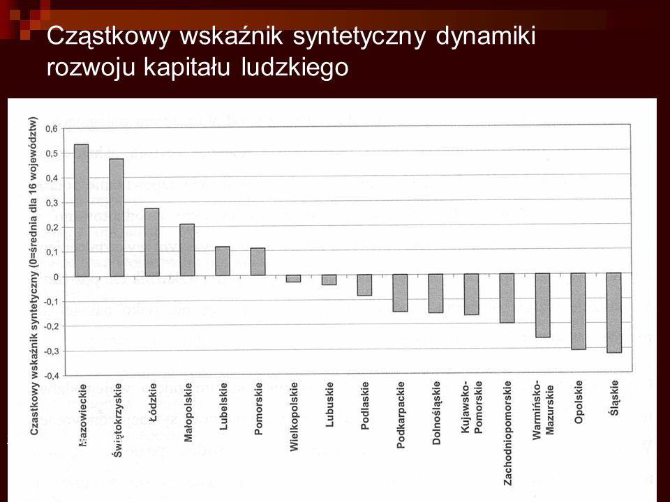Cząstkowy wskaźnik syntetyczny dynamiki rozwoju kapitału ludzkiego Źródło Opracowanie IBnGR