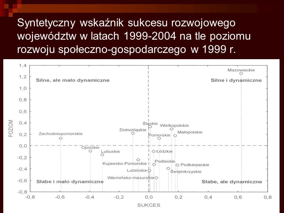 Syntetyczny wskaźnik sukcesu rozwojowego województw w latach 1999-2004 na tle poziomu rozwoju społeczno-gospodarczego w 1999 r.