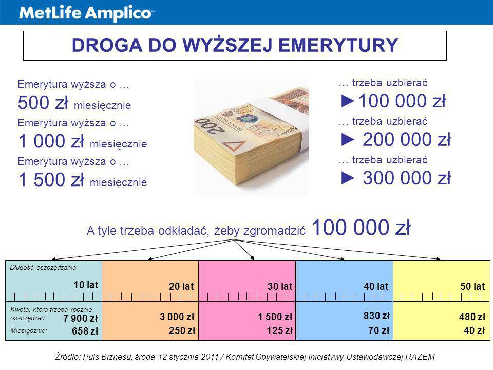 Emerytura wyższa o … 500 zł miesięcznie Emerytura wyższa o … 1 000 zł miesięcznie Emerytura wyższa o … 1 500 zł miesięcznie … trzeba uzbierać ►100 000
