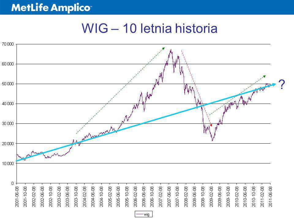 WIG – 10 letnia historia ?
