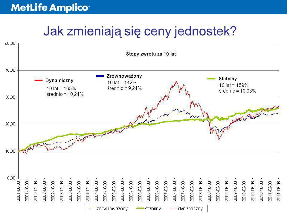 Jak zmieniają się ceny jednostek? Dynamiczny Zrównoważony Stabilny 10 lat = 165% średnio = 10,24% 10 lat = 142% średnio = 9,24% 10 lat = 159% średnio