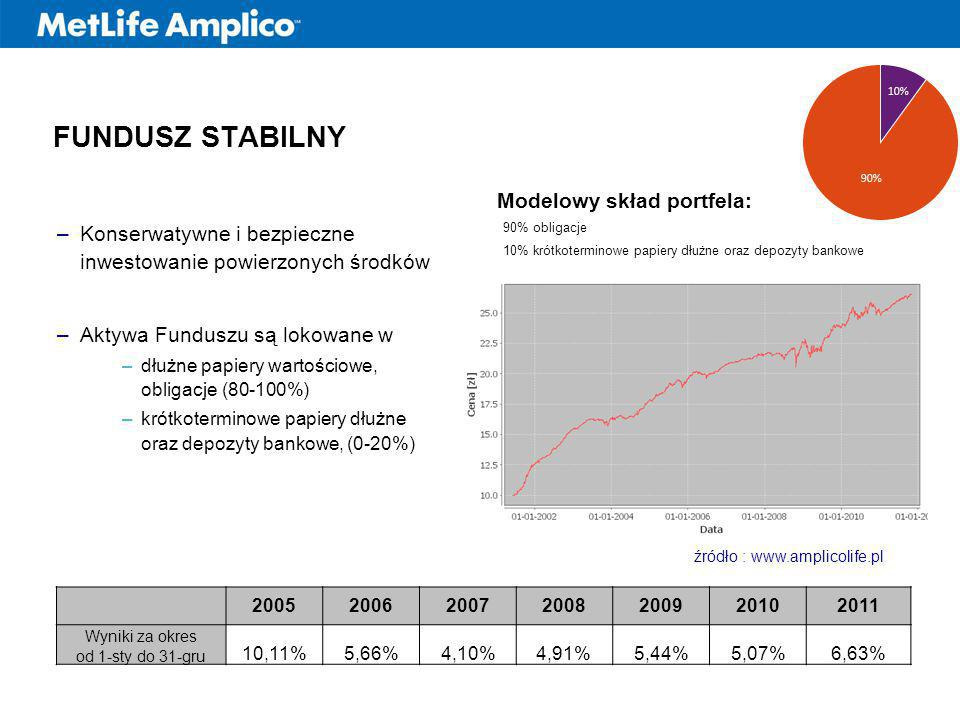 FUNDUSZ STABILNY –Konserwatywne i bezpieczne inwestowanie powierzonych środków –Aktywa Funduszu są lokowane w –dłużne papiery wartościowe, obligacje (80-100%) –krótkoterminowe papiery dłużne oraz depozyty bankowe, (0-20%) Modelowy skład portfela: 90% obligacje 10% krótkoterminowe papiery dłużne oraz depozyty bankowe źródło : www.amplicolife.pl 2005200620072008200920102011 Wyniki za okres od 1-sty do 31-gru 10,11%5,66%4,10%4,91%5,44%5,07%6,63%