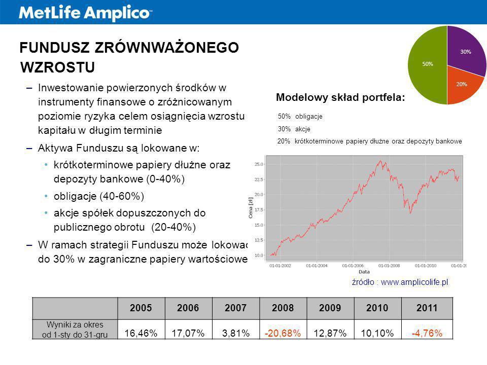 Modelowy skład portfela: 10% 90% 20% krótkoterminowe papiery dłużne oraz depozyty bankowe źródło : www.amplicolife.pl 50% obligacje 2005200620072008200920102011 Wyniki za okres od 1-sty do 31-gru 16,46%17,07%3,81%-20,68%12,87%10,10%-4,76% 30% akcje FUNDUSZ ZRÓWNWAŻONEGO WZROSTU –Inwestowanie powierzonych środków w instrumenty finansowe o zróżnicowanym poziomie ryzyka celem osiągnięcia wzrostu kapitału w długim terminie –Aktywa Funduszu są lokowane w: krótkoterminowe papiery dłużne oraz depozyty bankowe (0-40%) obligacje (40-60%) akcje spółek dopuszczonych do publicznego obrotu (20-40%) –W ramach strategii Funduszu może lokować do 30% w zagraniczne papiery wartościowe