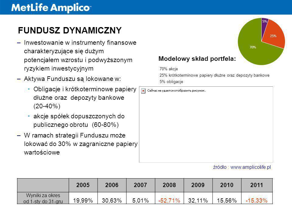 Modelowy skład portfela: 70% akcje 25% krótkoterminowe papiery dłużne oraz depozyty bankowe 5% obligacje źródło : www.amplicolife.pl 2005200620072008200920102011 Wyniki za okres od 1-sty do 31-gru 19,99%30,63%5,01%-52,71%32,11%15,56%-15,33% FUNDUSZ DYNAMICZNY –Inwestowanie w instrumenty finansowe charakteryzujące się dużym potencjałem wzrostu i podwyższonym ryzykiem inwestycyjnym –Aktywa Funduszu są lokowane w: Obligacje i krótkoterminowe papiery dłużne oraz depozyty bankowe (20-40%) akcje spółek dopuszczonych do publicznego obrotu (60-80%) –W ramach strategii Funduszu może lokować do 30% w zagraniczne papiery wartościowe