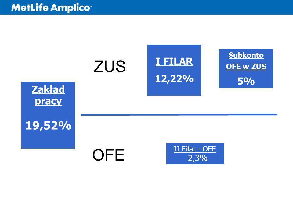 Zakład pracy 19,52% I FILAR 12,22% Subkonto OFE w ZUS 5% II Filar - OFE 2,3% ZUS OFE