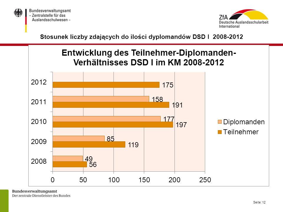 Seite: 12 Stosunek liczby zdających do ilości dyplomandów DSD I 2008-2012