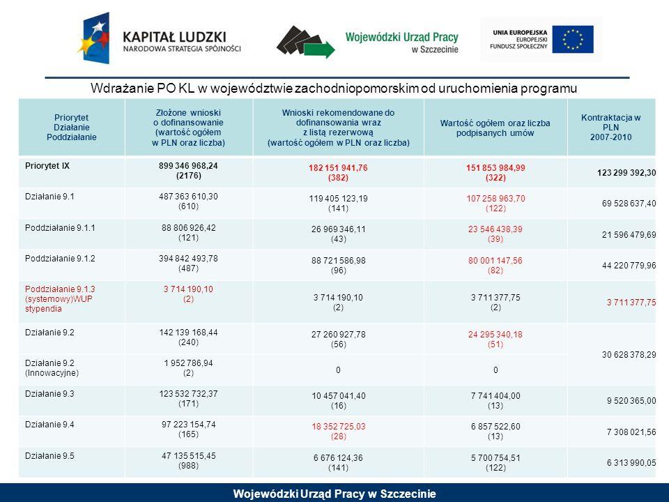 Wojewódzki Urząd Pracy w Szczecinie Priorytet Działanie Poddziałanie Złożone wnioski o dofinansowanie (wartość ogółem w PLN oraz liczba) Wnioski rekomendowane do dofinansowania wraz z listą rezerwową (wartość ogółem w PLN oraz liczba) Wartość ogółem oraz liczba podpisanych umów Kontraktacja w PLN 2007-2010 Priorytet IX899 346 968,24 (2176) 182 151 941,76 (382) 151 853 984,99 (322) 123 299 392,30 Działanie 9.1487 363 610,30 (610) 119 405 123,19 (141) 107 258 963,70 (122) 69 528 637,40 Poddziałanie 9.1.188 806 926,42 (121) 26 969 346,11 (43) 23 546 438,39 (39) 21 596 479,69 Poddziałanie 9.1.2394 842 493,78 (487) 88 721 586,98 (96) 80 001 147,56 (82) 44 220 779,96 Poddziałanie 9.1.3 (systemowy)WUP stypendia 3 714 190,10 (2) 3 714 190,10 (2) 3 711 377,75 (2) 3 711 377,75 Działanie 9.2142 139 168,44 (240) 27 260 927,78 (56) 24 295 340,18 (51) 30 628 378,29 Działanie 9.2 (Innowacyjne) 1 952 786,94 (2) 00 Działanie 9.3123 532 732,37 (171) 10 457 041,40 (16) 7 741 404,00 (13) 9 520 365,00 Działanie 9.497 223 154,74 (165) 18 352 725,03 (28) 6 857 522,60 (13) 7 308 021,56 Działanie 9.547 135 515,45 (988) 6 676 124,36 (141) 5 700 754,51 (122) 6 313 990,05 Wdrażanie PO KL w województwie zachodniopomorskim od uruchomienia programu