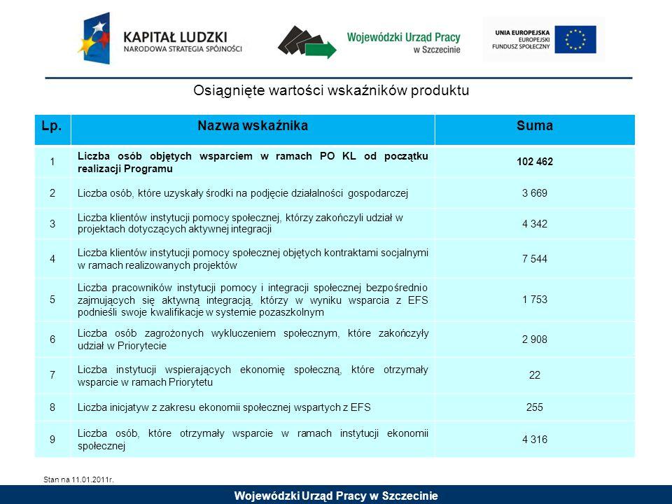Wojewódzki Urząd Pracy w Szczecinie Osiągnięte wartości wskaźników produktu Lp.Nazwa wskaźnikaSuma 1 Liczba osób objętych wsparciem w ramach PO KL od początku realizacji Programu 102 462 2Liczba osób, które uzyskały środki na podjęcie działalności gospodarczej3 669 3 Liczba klientów instytucji pomocy społecznej, którzy zakończyli udział w projektach dotyczących aktywnej integracji 4 342 4 Liczba klientów instytucji pomocy społecznej objętych kontraktami socjalnymi w ramach realizowanych projektów 7 544 5 Liczba pracowników instytucji pomocy i integracji społecznej bezpośrednio zajmujących się aktywną integracją, którzy w wyniku wsparcia z EFS podnieśli swoje kwalifikacje w systemie pozaszkolnym 1 753 6 Liczba osób zagrożonych wykluczeniem społecznym, które zakończyły udział w Priorytecie 2 908 7 Liczba instytucji wspierających ekonomię społeczną, które otrzymały wsparcie w ramach Priorytetu 22 8Liczba inicjatyw z zakresu ekonomii społecznej wspartych z EFS255 9 Liczba osób, które otrzymały wsparcie w ramach instytucji ekonomii społecznej 4 316 Stan na 11.01.2011r.