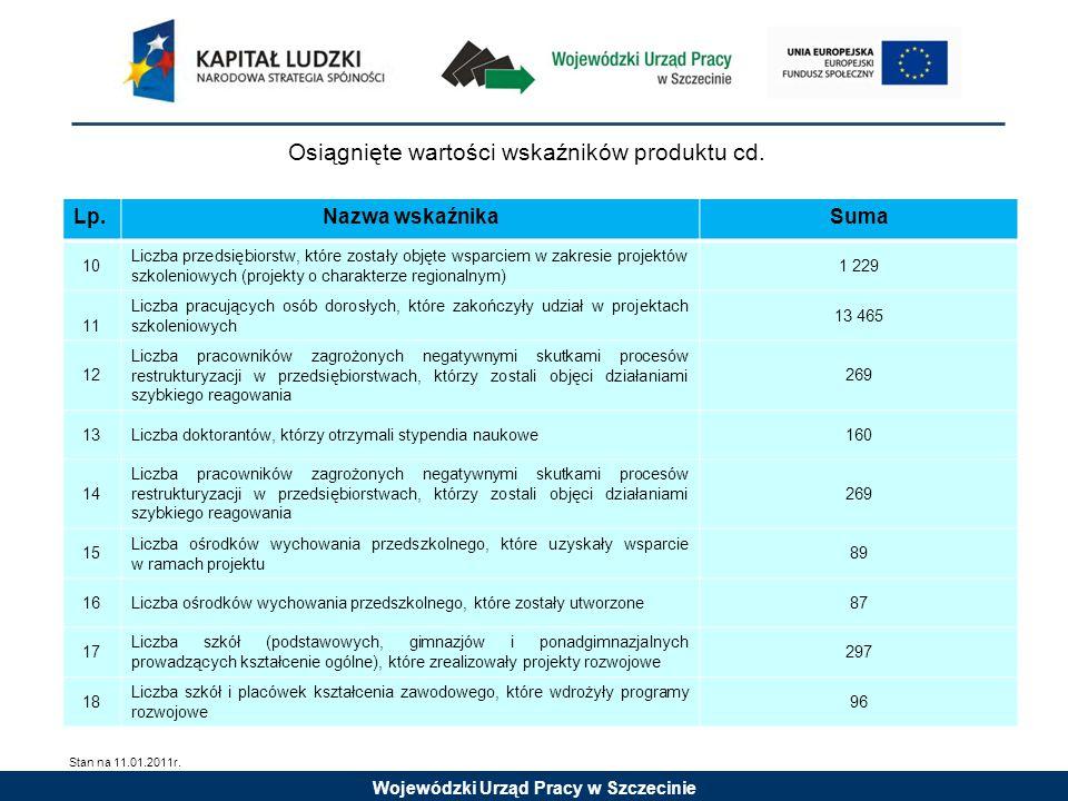 Wojewódzki Urząd Pracy w Szczecinie Osiągnięte wartości wskaźników produktu cd.