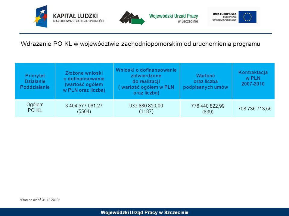 Wojewódzki Urząd Pracy w Szczecinie Priorytet Działanie Poddziałanie Złożone wnioski o dofinansowanie ( wartość ogółem w PLN oraz liczba) Wnioski rekomendowane do dofinansowania wraz z listą rezerwową ( wartość ogółem w PLN oraz liczba Wartość oraz liczba podpisanych umów Kontraktacja w PLN 2007-2010 Priorytet VI933 961 679,05 (944) 389 310 717,22 (250) 350 835 474,98 (146) 301 409 036,30 Działanie 6.1589 362 487,27 (505) 315 115 510,28 (169) 286 812 223,66 (74) 252 871 071,26 Poddziałanie 6.1.1 (konkursowy) 329 064 675,29 (437) 79 075 228,11 (107) 36 820 275,99 (51) 38 251 415,10 Poddziałanie 6.1.1 (Innowacyjne) 4 477 142,00 (4) 00 Poddziałanie 6.1.1 (systemowy) WUP 2 458 000,00 (1) 2 458 000,00 (1) 2 458 000,00 (1) Poddziałanie 6.1.2 (systemowy) WUP 16 522 044,46 (3) 10 997 044,46 (2) 10 997 044,46 (2) 10 997 044,46 Poddziałanie 6.1.3 (systemowy) PUP 236 840 625,25 (60) 222 585 237,71 (59) 236 536 903,21 (20) 203 622 611,70 Działanie 6.2328 772 878,38 (190) 72132 509,75 (39) 62 217 474,81 (34) 46 521 708,00 Działanie 6.3 15 003 313,20 (249) 2 062 697,19 (42) 1 805 776,51 (38) 2 016 257,04 Wdrażanie PO KL w województwie zachodniopomorskim od uruchomienia programu