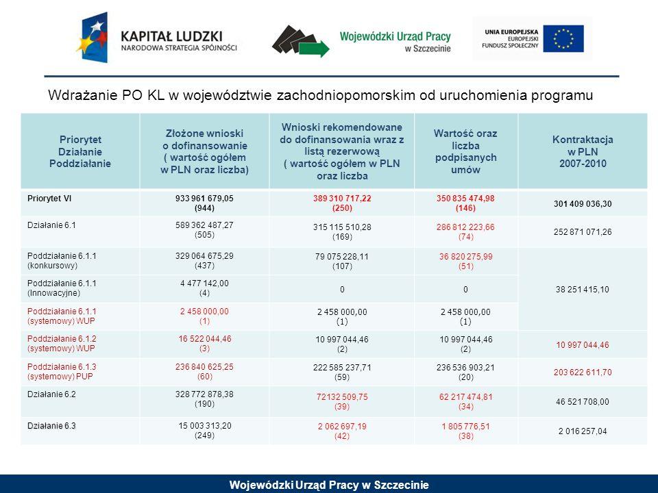 Wojewódzki Urząd Pracy w Szczecinie Priorytet Działanie Poddziałanie Złożone wnioski o dofinansowanie (wartość ogółem w PLN oraz liczba) Wnioski rekomendowane do dofinansowania wraz z listą rezerwową ( wartość ogółem w PLN oraz liczba) Wartość ogółem oraz liczba podpisanych umów Kontraktacja w PLN 2007-2010 Priorytet VII 573 675 029,18 (1057) 179 863 152,57 (316) 143 629 990,09 (202) 136 803 815,96 Działanie 7.1 82 548 085,17 (102) 83 676 057,89 (102) 80 509 413,53 (35) 81 868 812,92 Poddziałanie7.1.1 (systemowy) OPS 25 442 182,54 (64) 18 959 304,95 (48) 17 396 485,84 (17) 21 317 245,95 Poddziałanie 7.1.2 (systemowy) PCPR 85 953 988,39 (68) 58 836 757,94 (51) 57 480 503,51 (17) 54 794 653,63 Poddziałanie 7.1.3 (systemowy) ROPS 11 079 995,00 (4) 5 879 995,00 (3) 5 632 424,18 (1) 5 756 913,34 Działanie 7.2 435 833 935,32 (344) 90 644 958,16 (101) 58 061 397,51 (63) 50 717 525,20 Poddziałanie 7.2.1 347 574 159,30 (218) 68 055 848,18 (73) 36 599 091,56 (36) 29 494 159,75 Poddziałanie 7.2.2 88 259 776,02 (126) 22 589 109,98 (28) 21 462 305,95 (27) 21 223 365,45 Działanie 7.3 26 279 519,39 (596) 5 542 136,52 (113) 5 059 179,05 (104) 4 217 477,84 Innowacyjne29 013 489,30 (15) 13 074 801,87 (8) 010434197,00 Wdrażanie PO KL w województwie zachodniopomorskim od uruchomienia programu