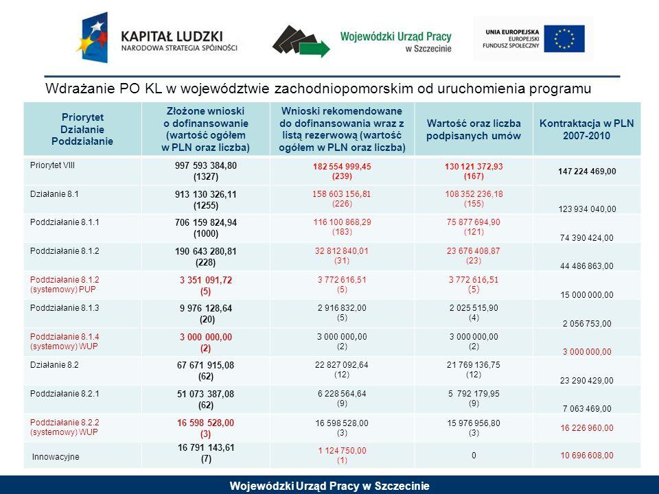 Wojewódzki Urząd Pracy w Szczecinie Wdrażanie PO KL w województwie zachodniopomorskim od uruchomienia programu Priorytet Działanie Poddziałanie Złożone wnioski o dofinansowanie (wartość ogółem w PLN oraz liczba) Wnioski rekomendowane do dofinansowania wraz z listą rezerwową (wartość ogółem w PLN oraz liczba) Wartość oraz liczba podpisanych umów Kontraktacja w PLN 2007-2010 Priorytet VIII 997 593 384,80 (1327) 182 554 999,45 (239) 130 121 372,93 (167) 147 224 469,00 Działanie 8.1 913 130 326,11 (1255) 158 603 156,81 (226) 108 352 236,18 (155) 123 934 040,00 Poddziałanie 8.1.1 706 159 824,94 (1000) 116 100 868,29 (183) 75 877 694,90 (121) 74 390 424,00 Poddziałanie 8.1.2 190 643 280,81 (228) 32 812 840,01 (31) 23 676 408,87 (23) 44 486 863,00 Poddziałanie 8.1.2 (systemowy) PUP 3 351 091,72 (5) 3 772 616,51 (5) 3 772 616,51 (5) 15 000 000,00 Poddziałanie 8.1.3 9 976 128,64 (20) 2 916 832,00 (5) 2 025 515,90 (4) 2 056 753,00 Poddziałanie 8.1.4 (systemowy) WUP 3 000 000,00 (2) 3 000 000,00 (2) 3 000 000,00 (2) 3 000 000,00 Działanie 8.2 67 671 915,08 (62) 22 827 092,64 (12) 21 769 136,75 (12) 23 290 429,00 Poddziałanie 8.2.1 51 073 387,08 (62) 6 228 564,64 (9) 5 792 179,95 (9) 7 063 469,00 Poddziałanie 8.2.2 (systemowy) WUP 16 598 528,00 (3) 16 598 528,00 (3) 15 976 956,80 (3) 16 226 960,00 Innowacyjne 16 791 143,61 (7) 1 124 750,00 (1) 010 696 608,00