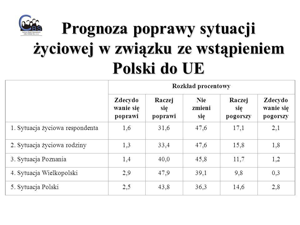 Rozkład procentowy Zdecydo wanie się poprawi Raczej się poprawi Nie zmieni się Raczej się pogorszy Zdecydo wanie się pogorszy 1.