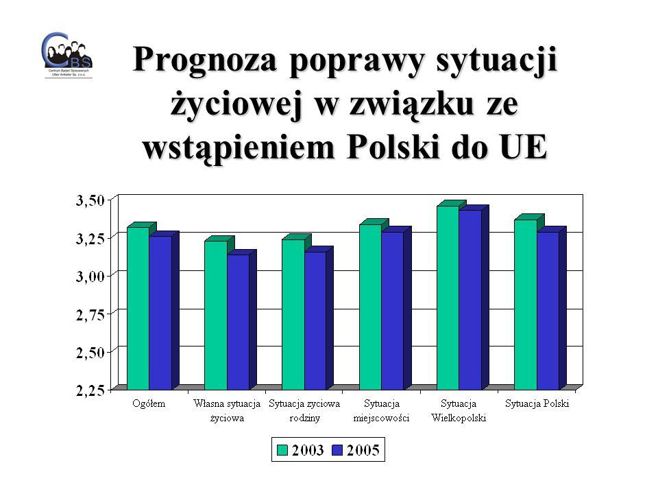 Prognoza poprawy sytuacji życiowej w związku ze wstąpieniem Polski do UE