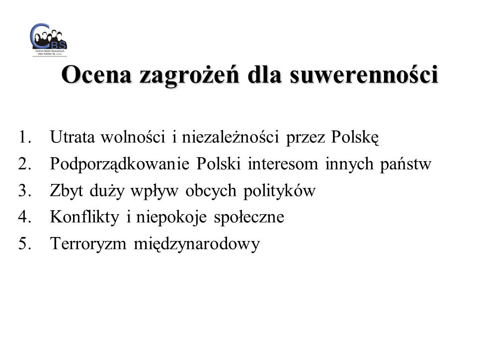 1.Utrata wolności i niezależności przez Polskę 2.Podporządkowanie Polski interesom innych państw 3.Zbyt duży wpływ obcych polityków 4.Konflikty i niepokoje społeczne 5.Terroryzm międzynarodowy Ocena zagrożeń dla suwerenności